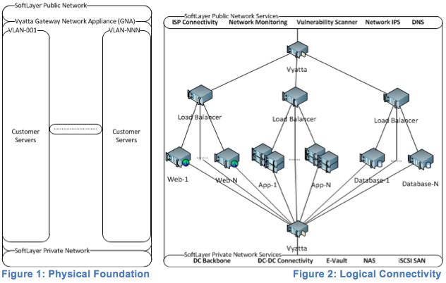 IBM SoftLayer: Trung tâm dữ liệu như một dịch vụ (DCaaS)