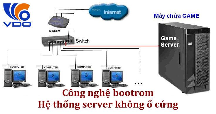 Tìm hiểu chi tiết về hệ thống Server bootrom cho Phòng Games