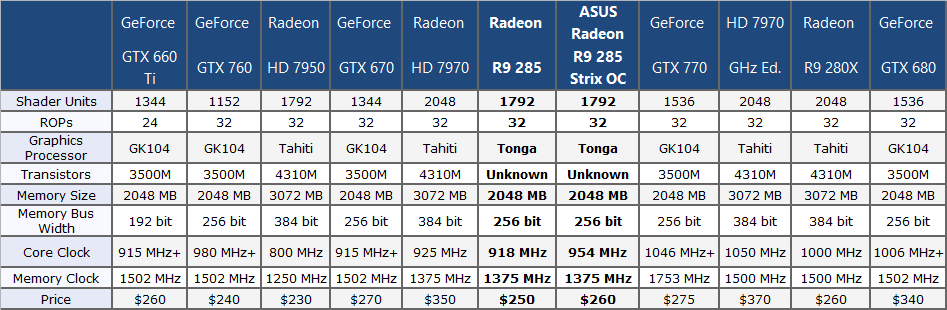 review-asus-radeon-r9-285-strix-oc2