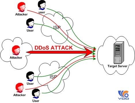 Cách kiểm tra server khi bị DDoS tấn công