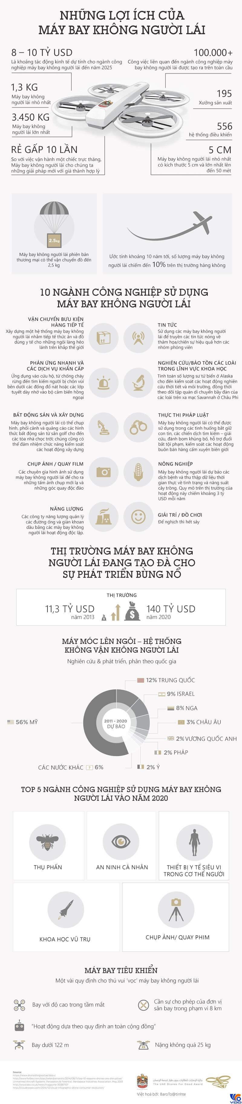 tim-hieu-chi-tiet-ve-chiec-may-bay-khong-nguoi-lai-drone
