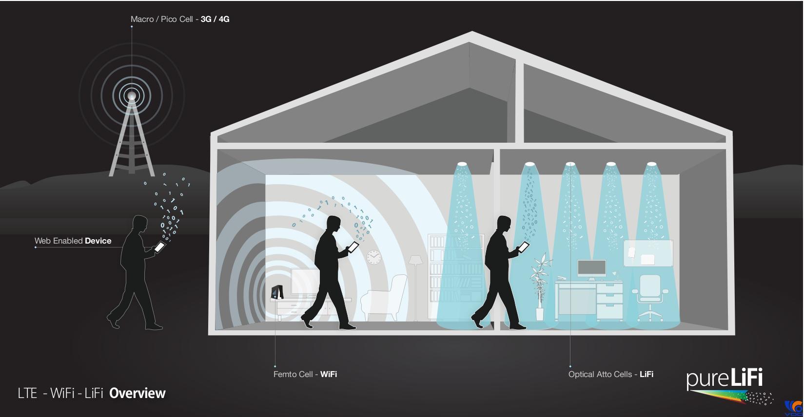 Bóng đèn LED có thể giúp điện thoại và máy tính kết nối Internet