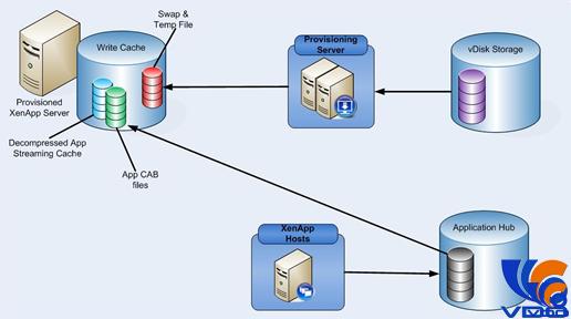 Làm thế nào để sao lưu dữ liệu từ máy ảo sang hệ thống lưu trữ