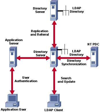 Máy chủ dùng chia sẻ tập tin (File server)