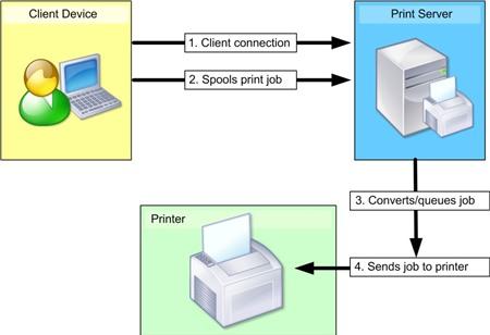 Máy chủ quản lý in ấn (Print Server)