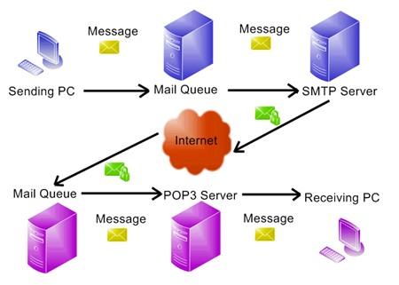 Máy chủ web (Web server)