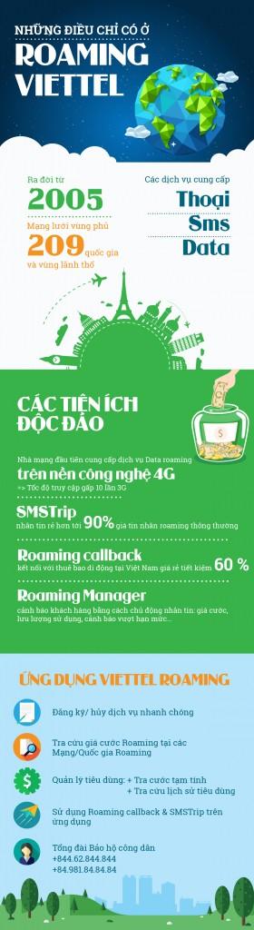 Infographic về những điều chỉ có ở dịch vụ Viettel Roaming