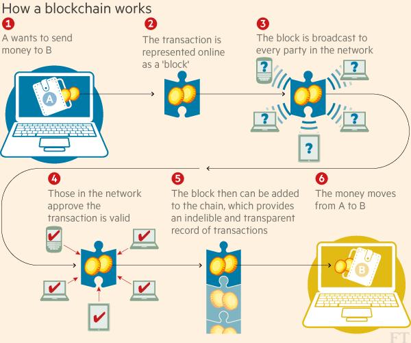 Công nghệ Blockchain hoạt động thế nào?